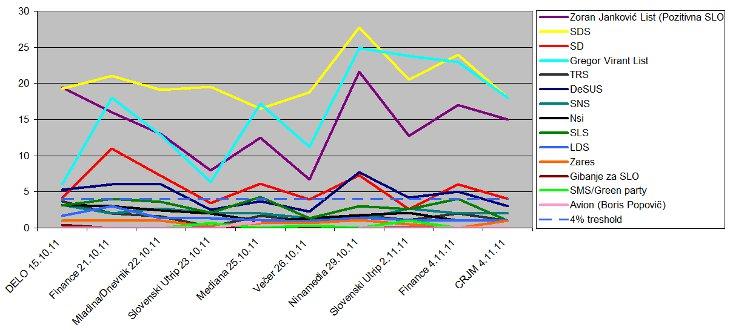 20111106 ankica Slovenia Elections: Deathmatch
